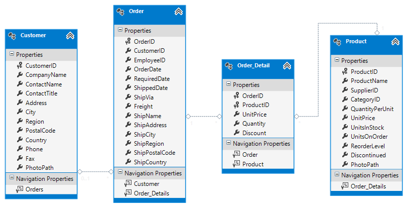 Dynamic Data Access with Query Descriptor - Intersoft