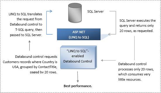 Advanced LINQ to SQL Support - Intersoft WebUI - Intersoft Developer