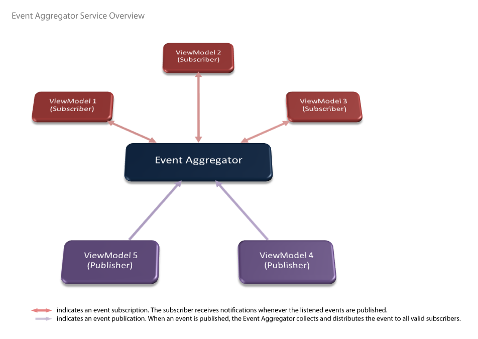 event aggregator overview intersoft clientui intersoft